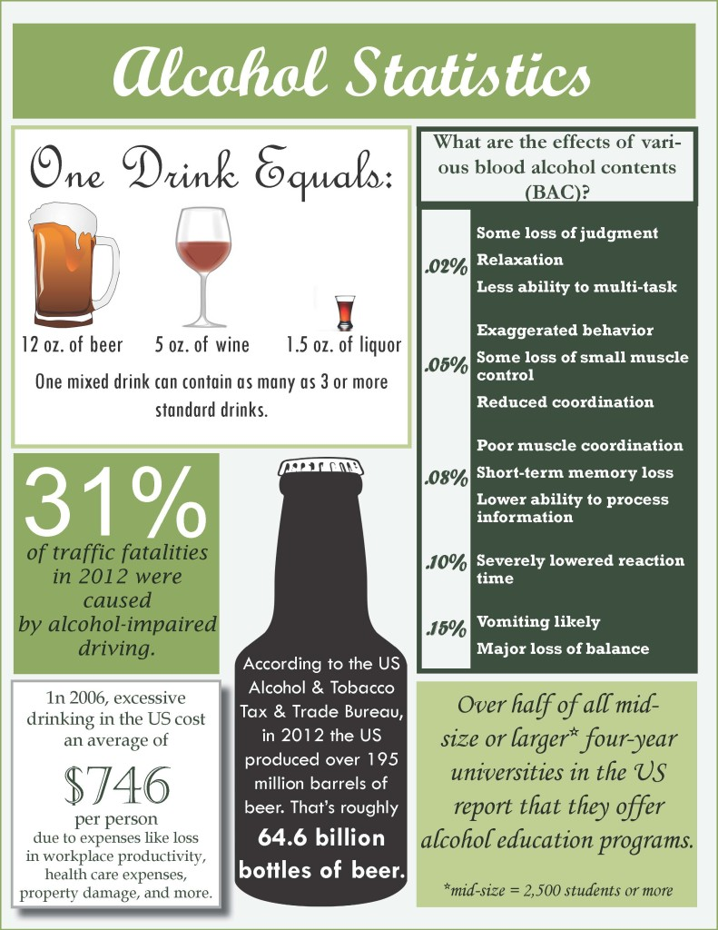 facts about alcohol consumption